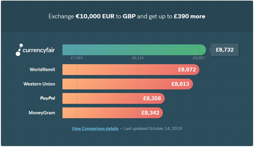 Currency Converter Online Send Money